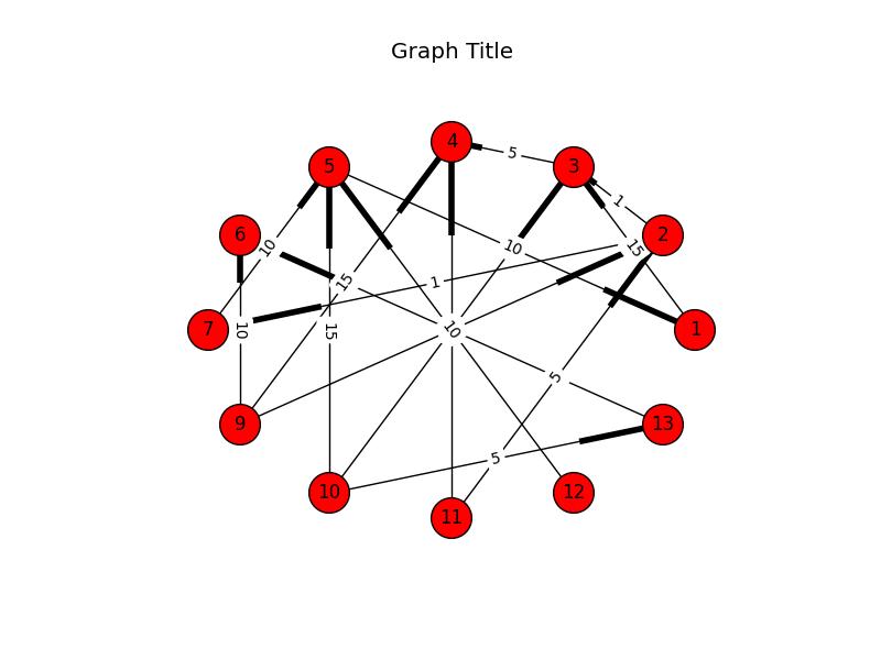 Using NetworkX to Plot Graphs | Random Engineering